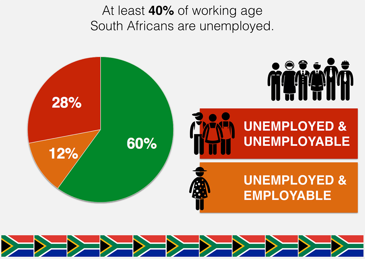Graphic about unemployment in South Africa