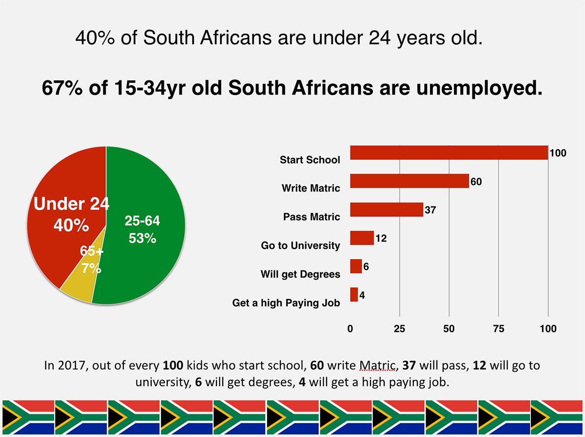 Graphic 2: youth unemployment in South Africa